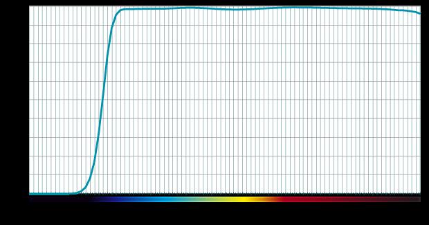 PURE_Harmonie_UV_MC_transmission_curve