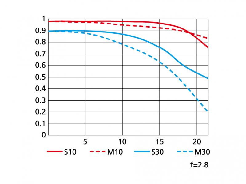 AF-S NIKKOR 70-200mm f:2.8G ED VR IIのMTF性能曲線図 2