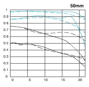 ef50mm f1.4 mtf 1