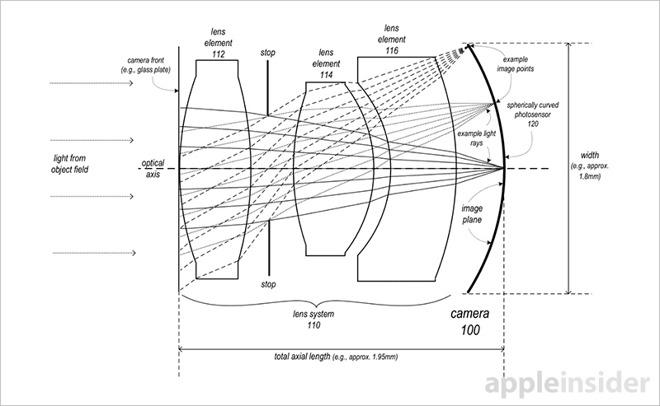Apple 湾曲イメージセンサー特許
