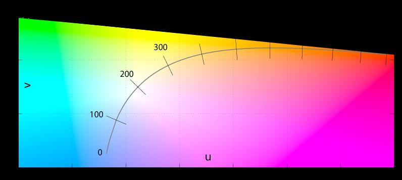 逆色温度(ミレッド)と色との関係。線が等間隔に近くなっている。