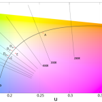 色温度が低い時と高い時、ケルビンを変えると色味はどうなる?