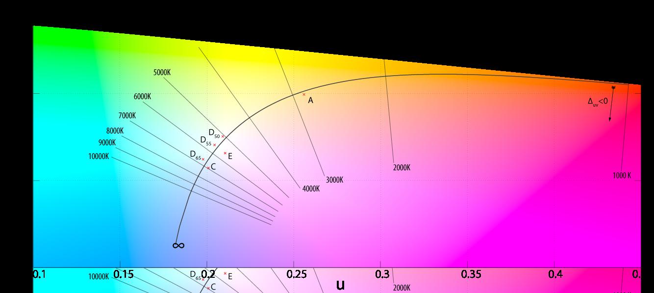 色温度(ケルビン)と色との関係