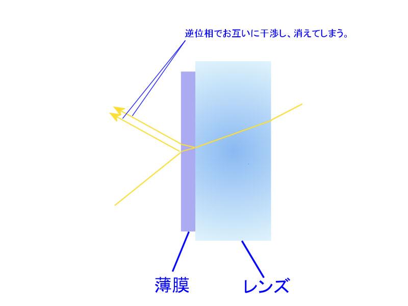 レンズコーティングによって反射が抑えられる仕組み