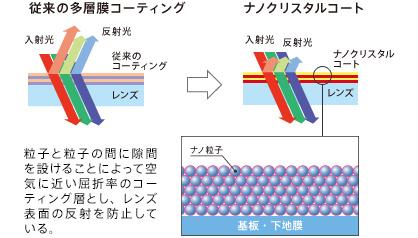 ナノクリスタルコートの原理
