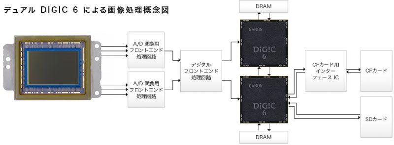 デュアル DIGIC 6