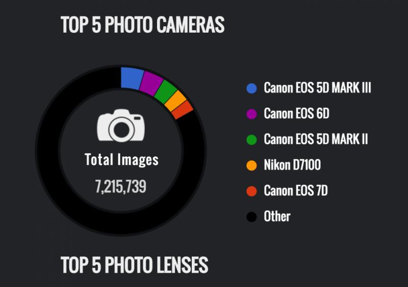 カメラメーカー機種別シェア