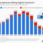 2016年デジタルカメラ販売台数はレンズ一体型・交換式ともに苦戦続く。