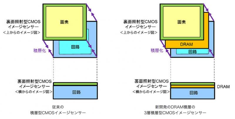 3層積層型CMOSイメージセンサー