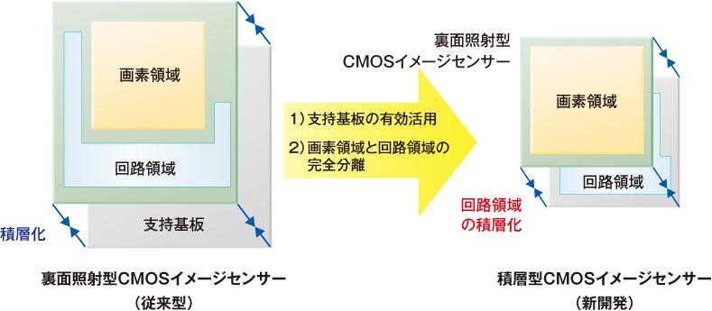 裏面照射型CMOSイメージセンサーと積層型CMOSイメージセンサー