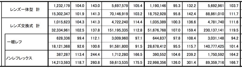 CIPA デジタルカメラ出荷統計