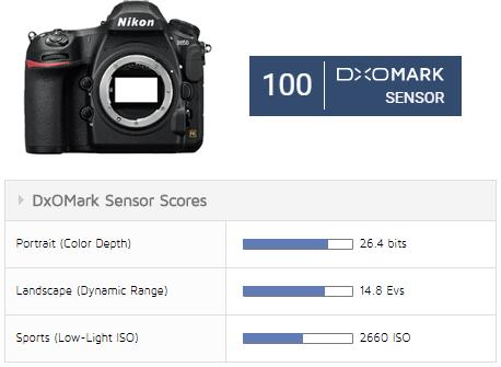 D850センサースコア