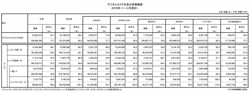 デジタルカメラ生産出荷実績表2016年(1~12月累計)