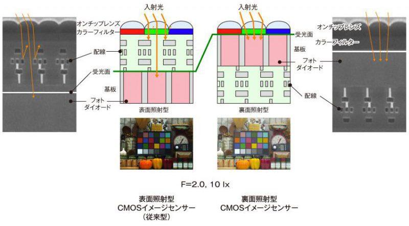 裏面照射型CMOSイメージセンサー