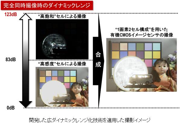 有機薄膜CMOSイメージセンサー